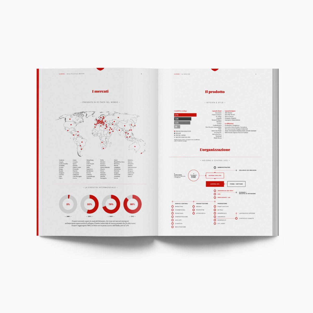 Progetto grafico report Aurora pen